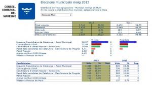 Resultats el 24M | Font: CCM